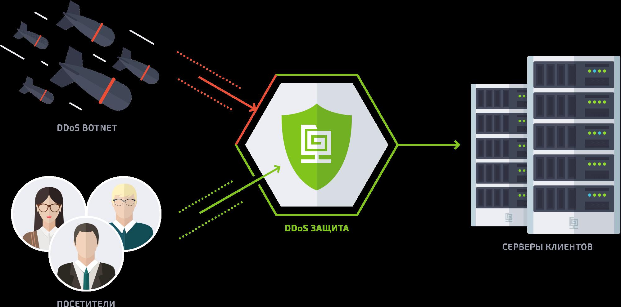 защита от ddos атак